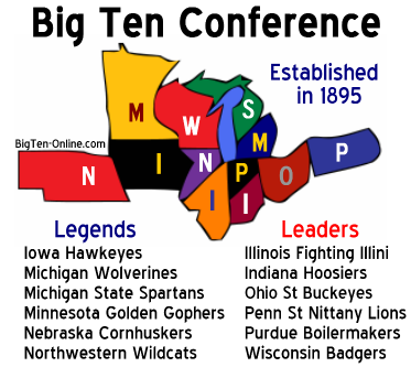 Big Ten Conference Football Divisions